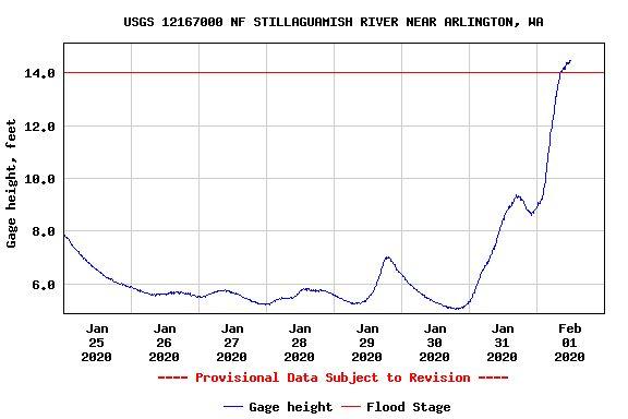20200201-stilly-flood.jpg